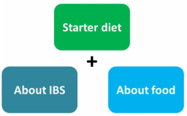 Learn what causes and how to treat IBS, bloating / gas, IBS etc. What foods are good for IBS.